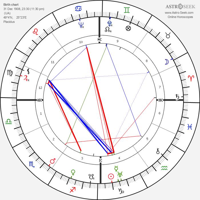 Simon Wiesenthal - Astrology Natal Birth Chart
