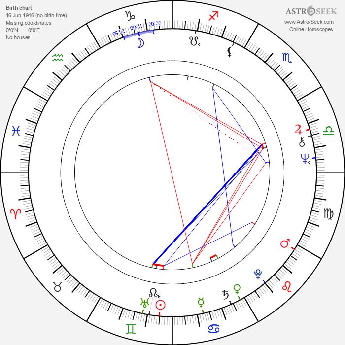 Simon Williams - Astrology Natal Birth Chart