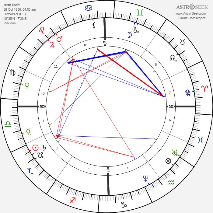 Simon Wolf - Astrology Natal Birth Chart