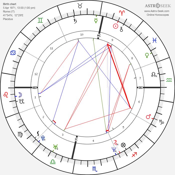 Simona Cavallari - Astrology Natal Birth Chart