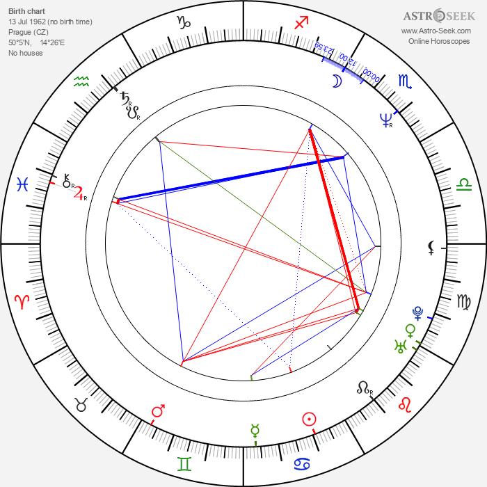 Simona Chytrová - Astrology Natal Birth Chart