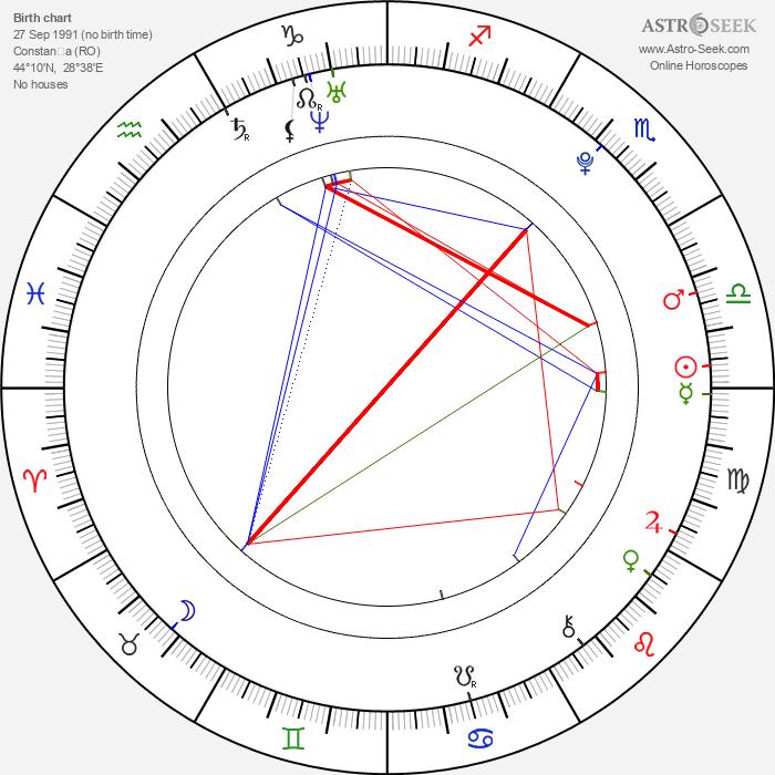 Simona Halep - Astrology Natal Birth Chart