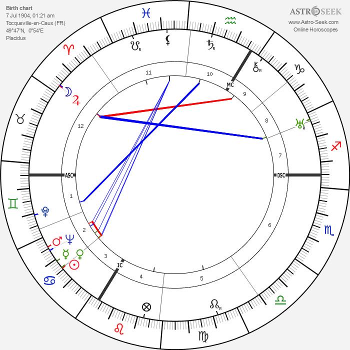 Simone Beck - Astrology Natal Birth Chart
