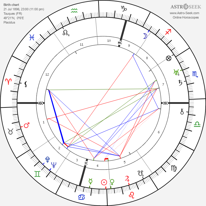 Simone Berriau - Astrology Natal Birth Chart