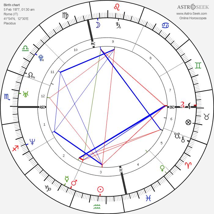 Simone Cristicchi - Astrology Natal Birth Chart