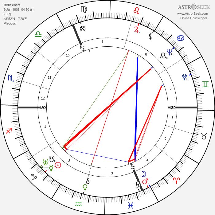 Simone de Beauvoir - Astrology Natal Birth Chart
