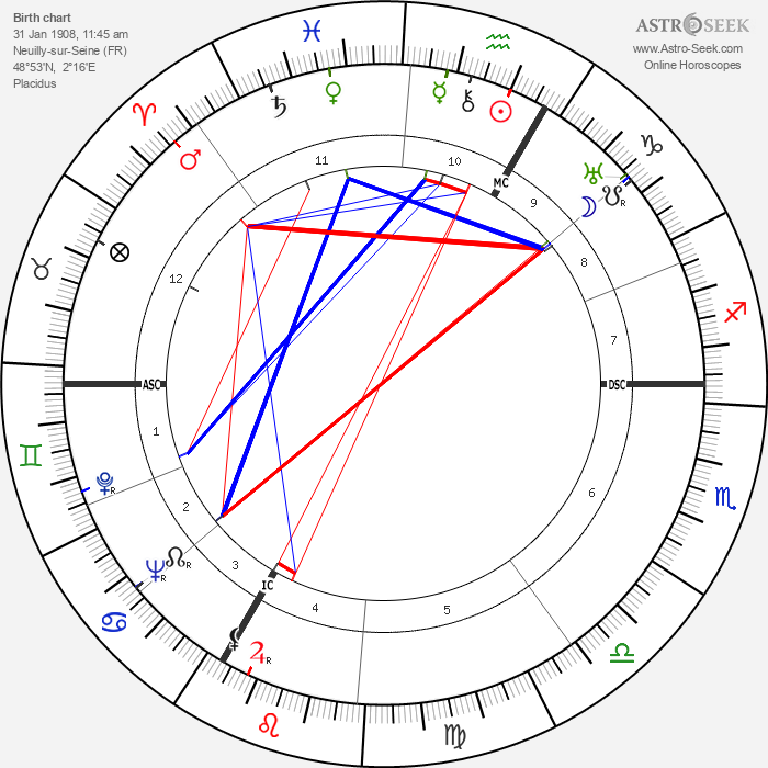 Simone Mathieu - Astrology Natal Birth Chart