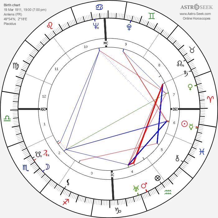 Simone Renant - Astrology Natal Birth Chart