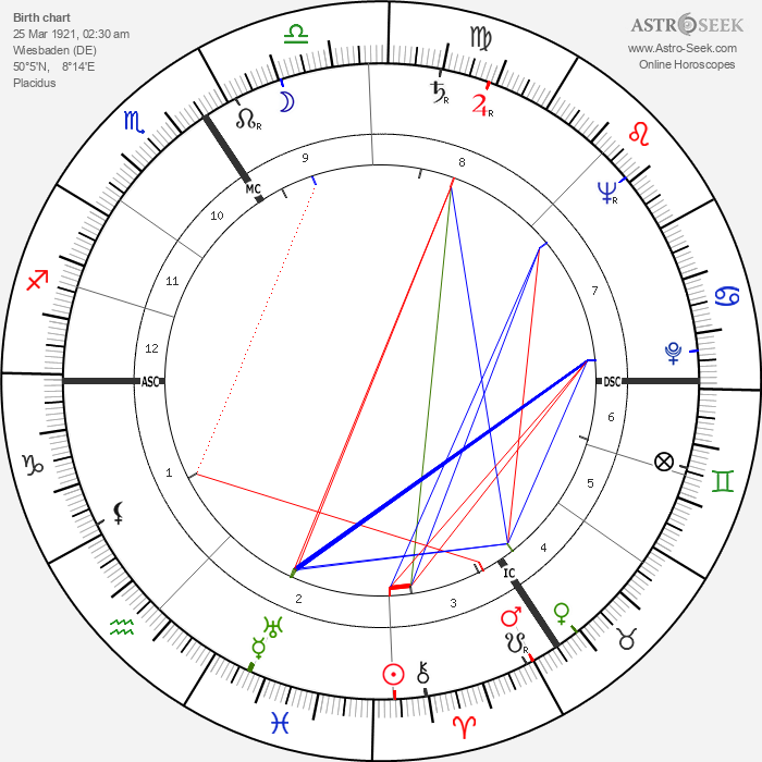 Simone Signoret - Astrology Natal Birth Chart