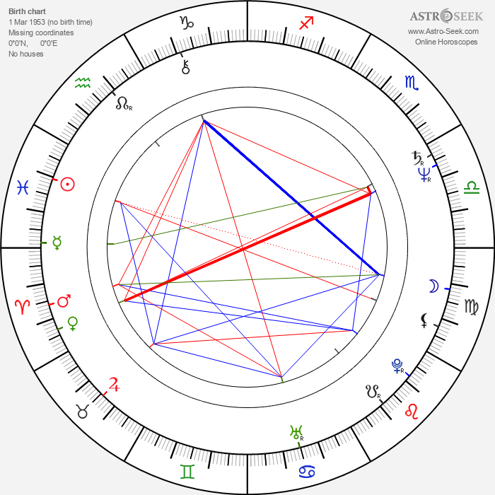 Sinan Çetin - Astrology Natal Birth Chart