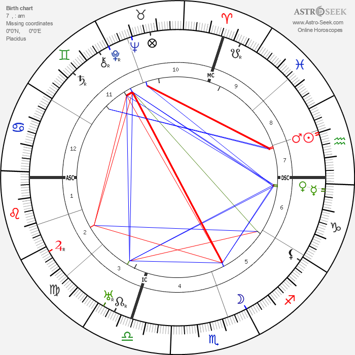 Sinclair Lewis - Astrology Natal Birth Chart