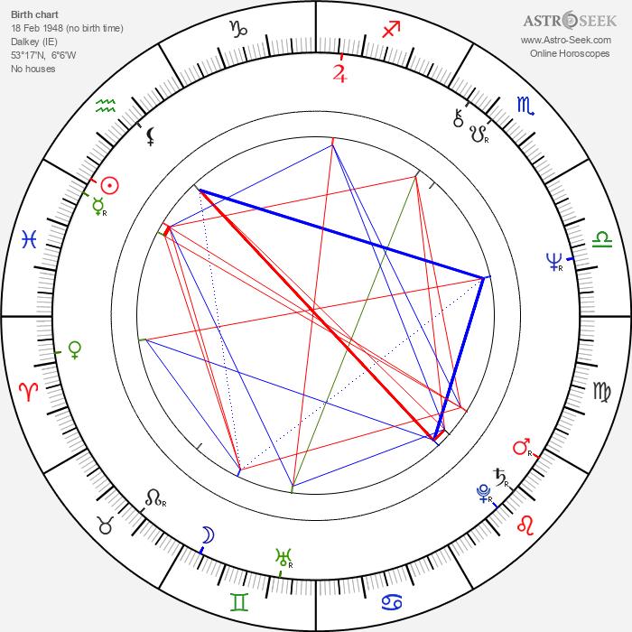 Sinéad Cusack - Astrology Natal Birth Chart