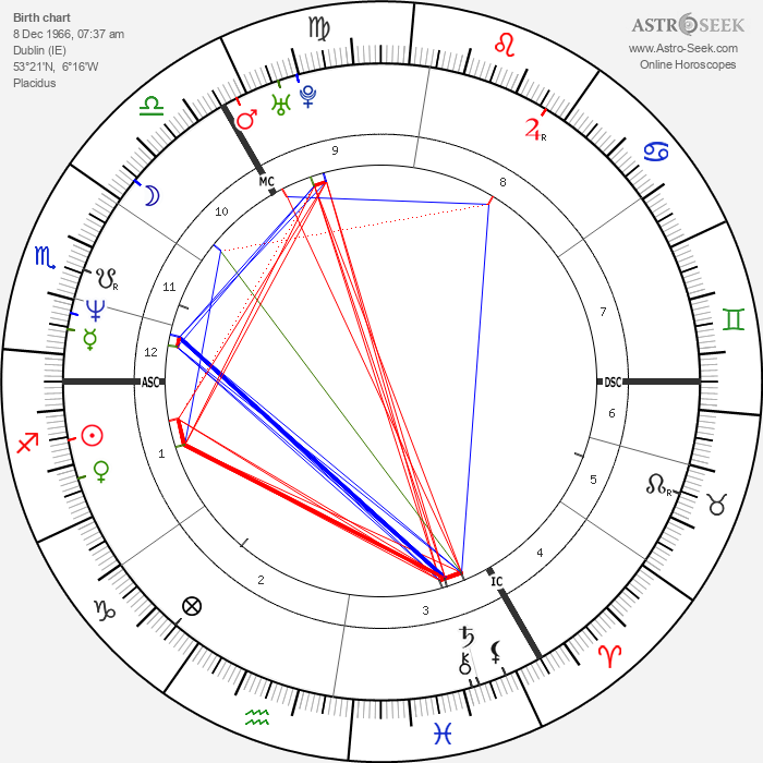 Sinéad O'Connor - Astrology Natal Birth Chart