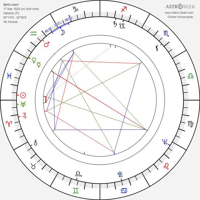 Sinikka Koskela - Astrology Natal Birth Chart