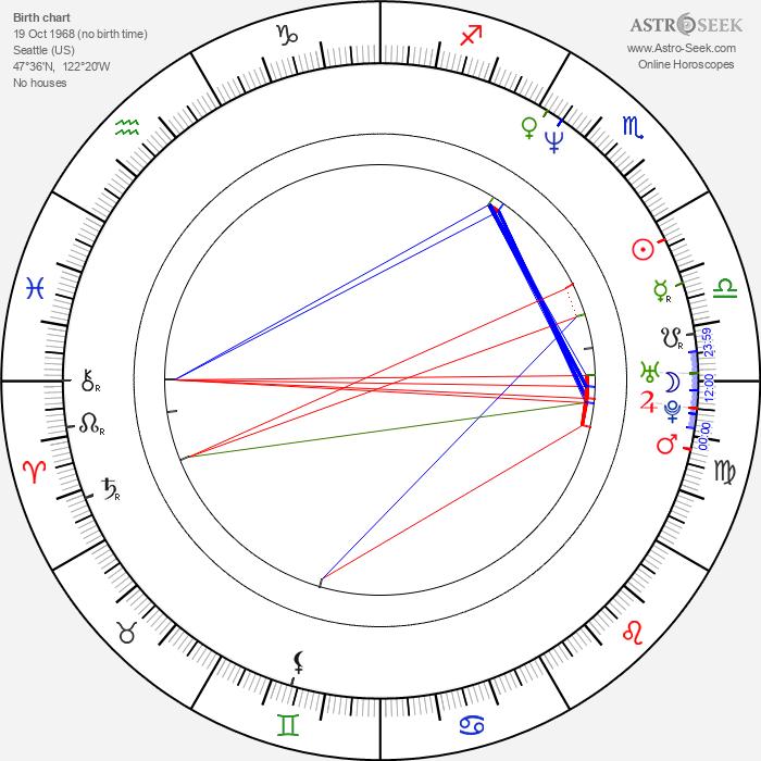 Sinitta - Astrology Natal Birth Chart