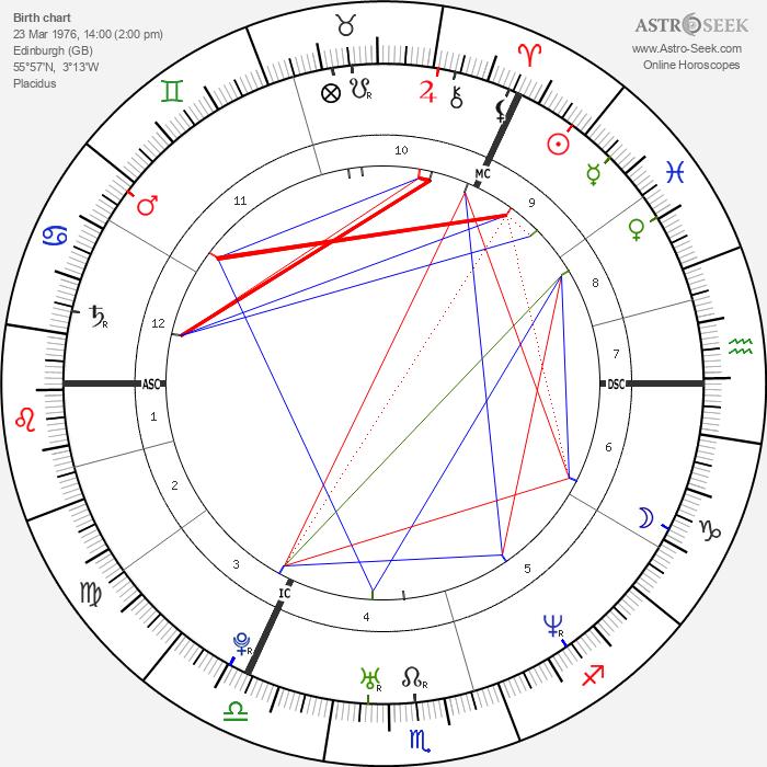 Sir Chris Hoy - Astrology Natal Birth Chart