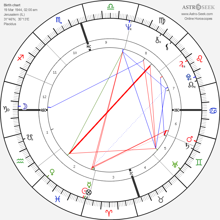 Sirhan Sirhan - Astrology Natal Birth Chart