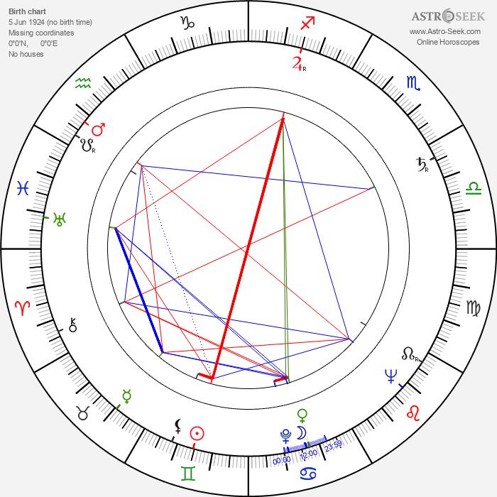 Sirkka Lehto - Astrology Natal Birth Chart