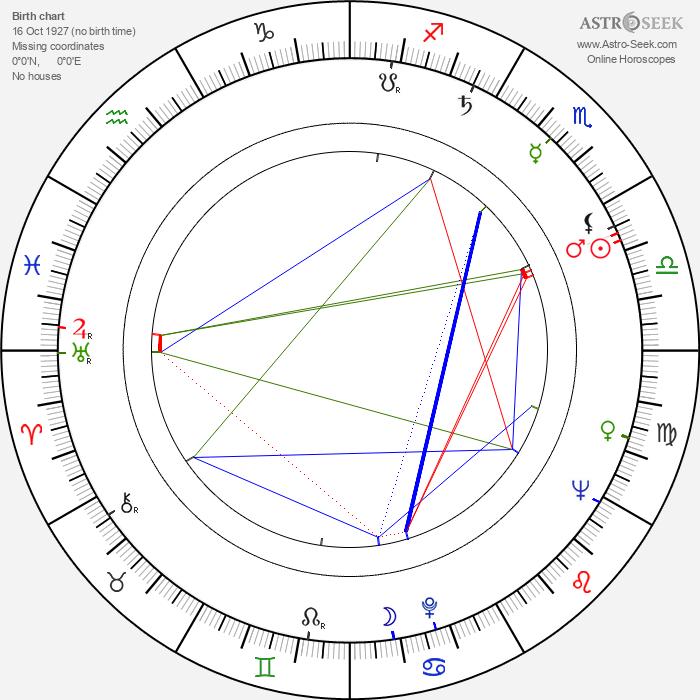 Sirkka-Liisa Wilén - Astrology Natal Birth Chart