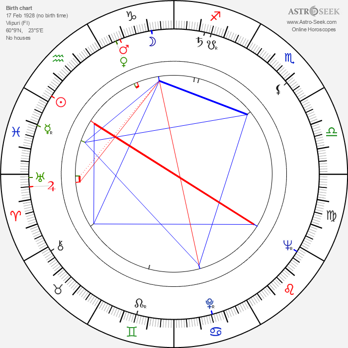 Sirkka Osmala - Astrology Natal Birth Chart