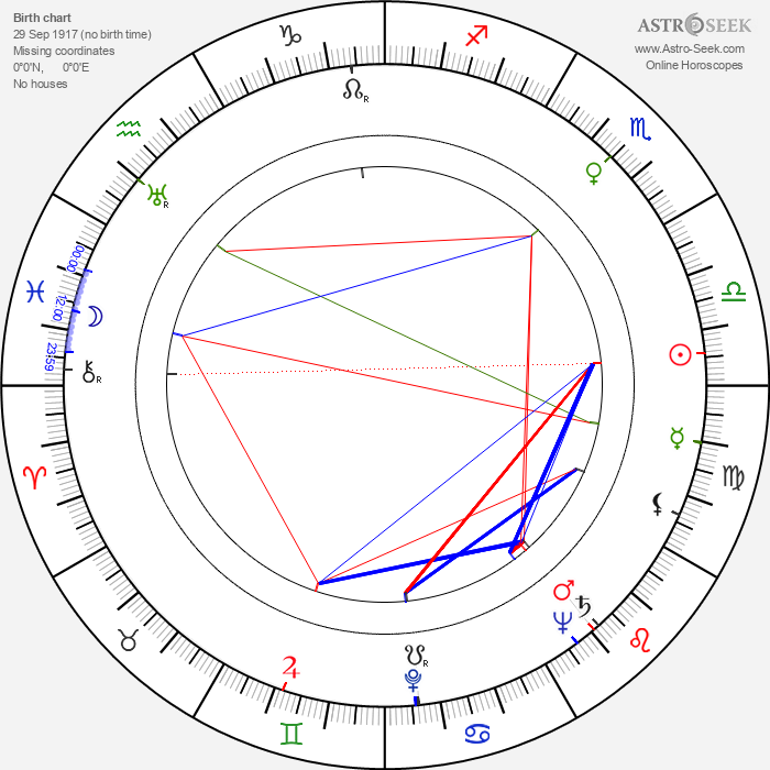 Sirkka Salonen - Astrology Natal Birth Chart