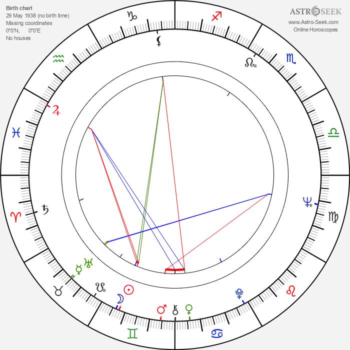 Sirry Steffen - Astrology Natal Birth Chart