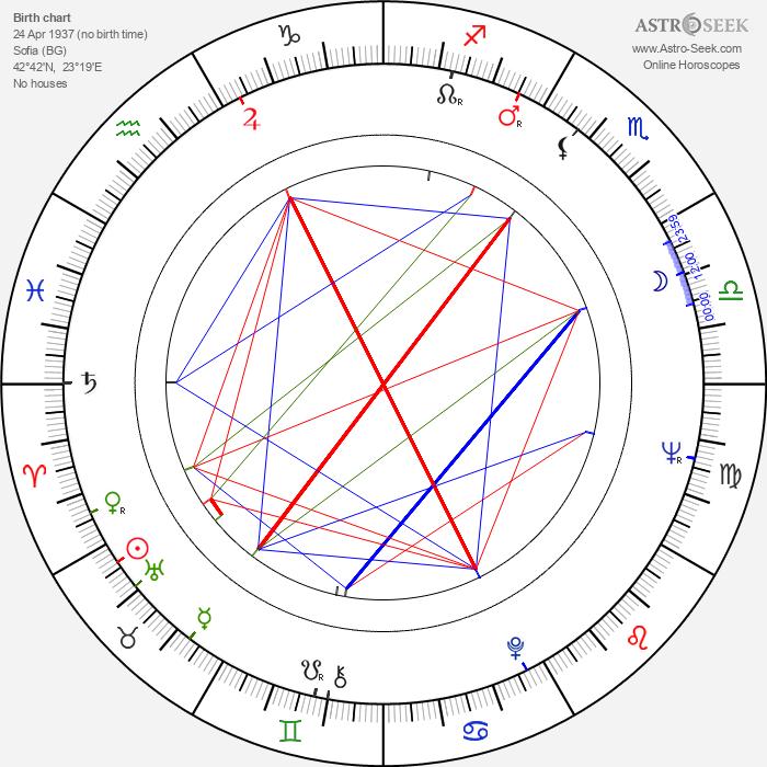 Sisman Angelovski - Astrology Natal Birth Chart