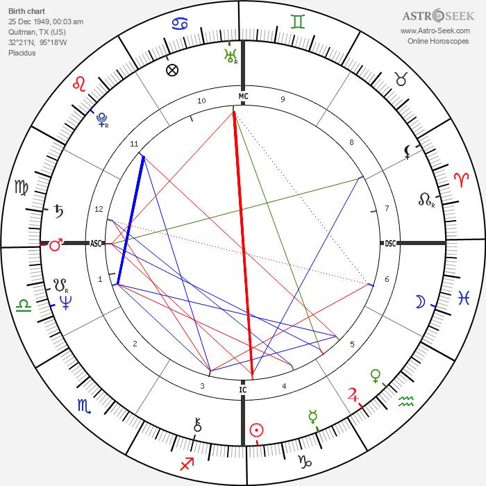 Sissy Spacek - Astrology Natal Birth Chart