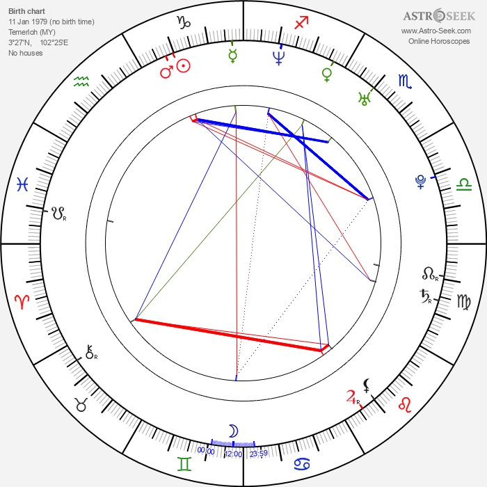 Siti Nurhaliza - Astrology Natal Birth Chart