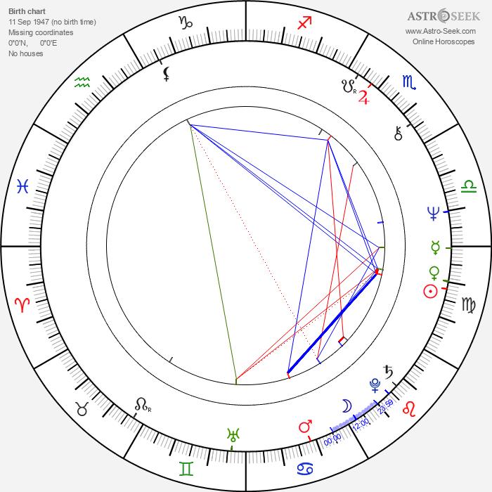 Sjarel Branckaerts - Astrology Natal Birth Chart