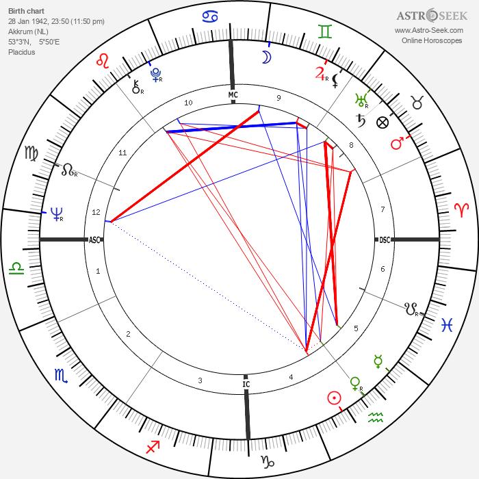 Sjoukje Dijkstra - Astrology Natal Birth Chart