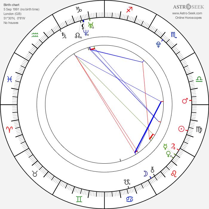Skandar Keynes - Astrology Natal Birth Chart