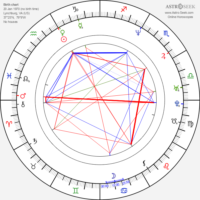 Skeet Ulrich - Astrology Natal Birth Chart