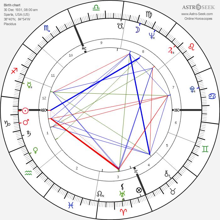 Skeeter Davis - Astrology Natal Birth Chart