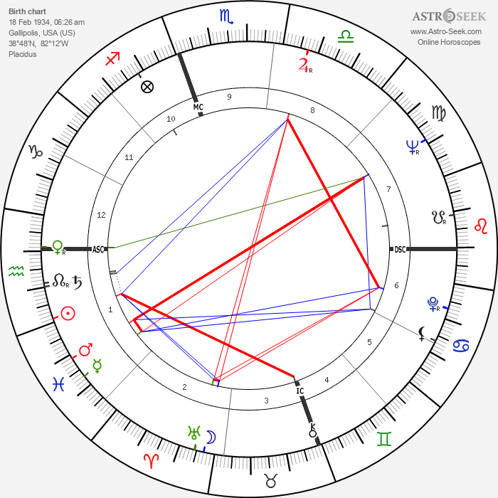 Skip Battin - Astrology Natal Birth Chart