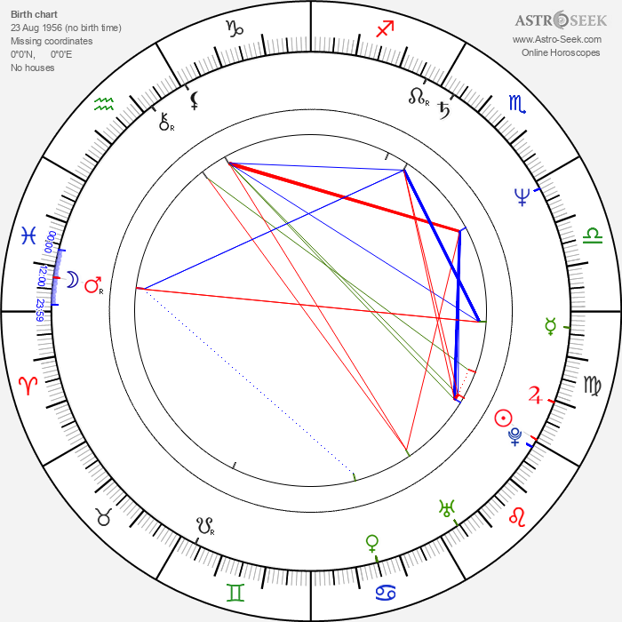 Skipp Sudduth - Astrology Natal Birth Chart