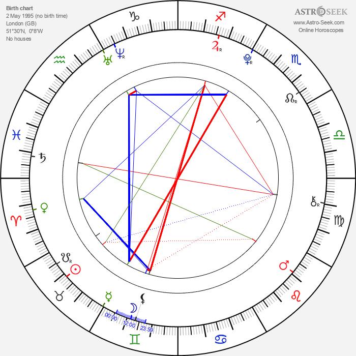 Skye Bennett - Astrology Natal Birth Chart