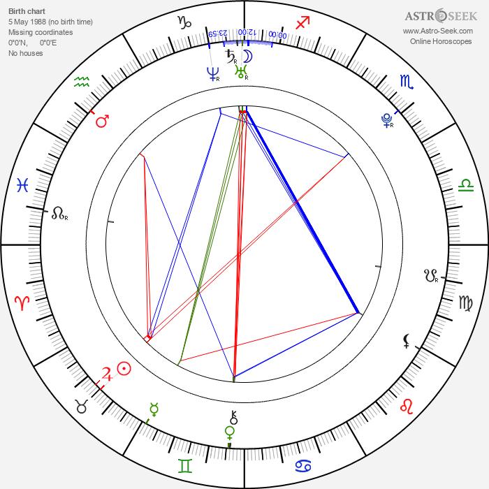 Skye Sweetnam - Astrology Natal Birth Chart