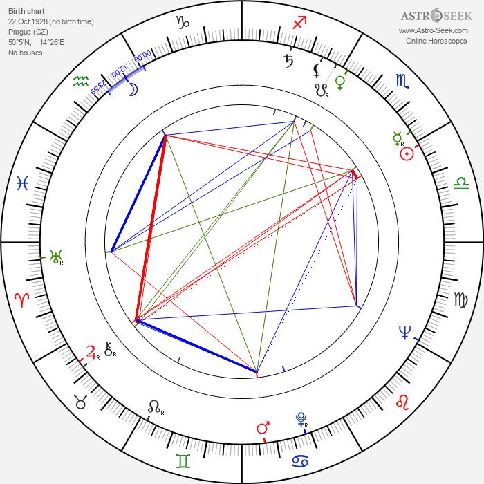 Sláva Kunst - Astrology Natal Birth Chart