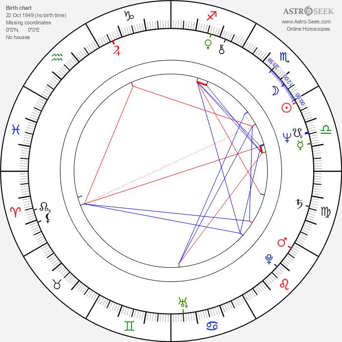Slavica Djordjevic - Astrology Natal Birth Chart