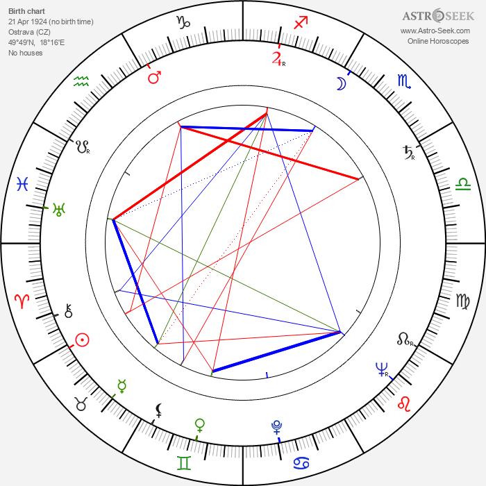 Slávka Budínová - Astrology Natal Birth Chart