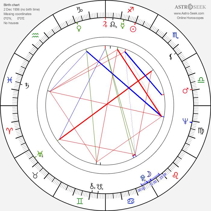 Slávka Hubačíková - Astrology Natal Birth Chart