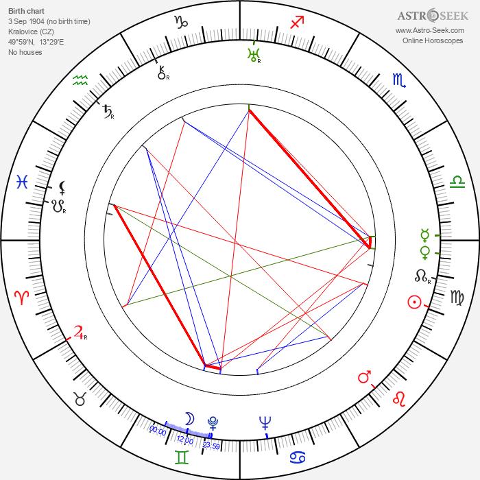Slávka Rosenbergová - Astrology Natal Birth Chart