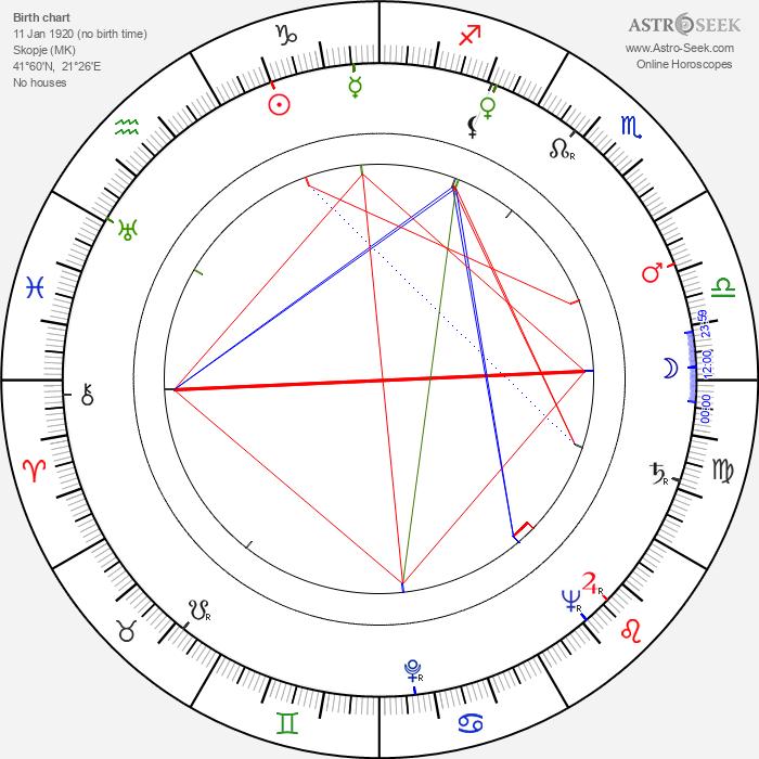Slavko Janevski - Astrology Natal Birth Chart