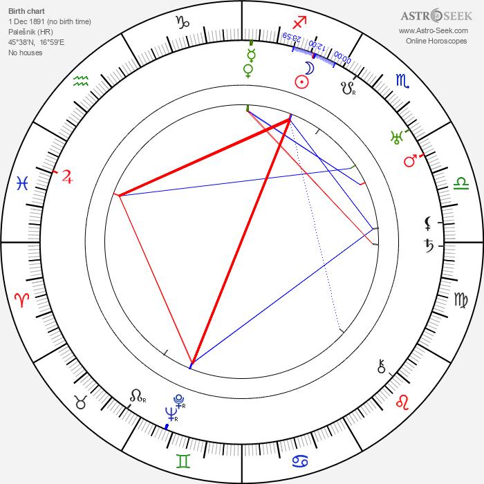 Slavko Kolar - Astrology Natal Birth Chart