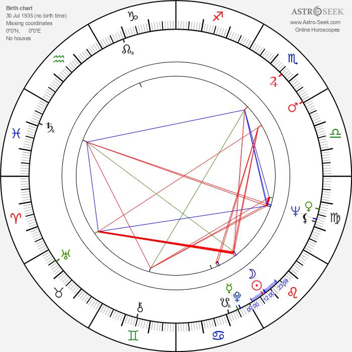 Slavoljub Plavsic-Zvonce - Astrology Natal Birth Chart