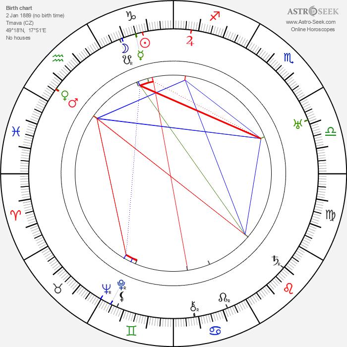 Slavomír Kratochvíl - Astrology Natal Birth Chart