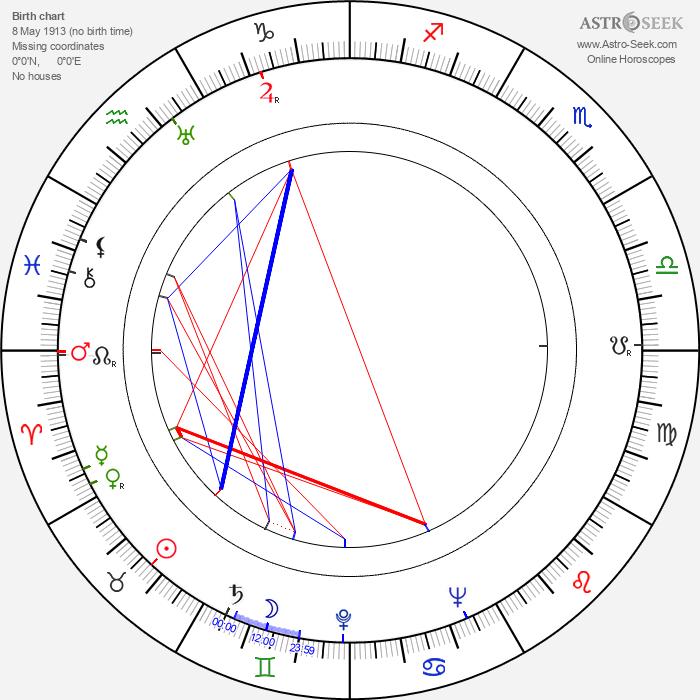 Slawomir Lindner - Astrology Natal Birth Chart