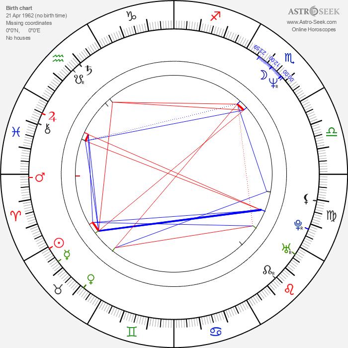 Slawomir Maciejewski - Astrology Natal Birth Chart