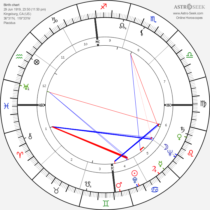 Slim Pickens - Astrology Natal Birth Chart